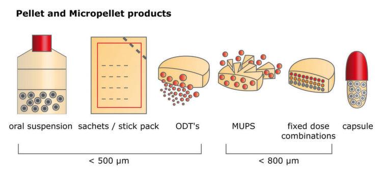 pellets und mikropellets lassen sich zu einer breiten produktpalette verarbeiten. Black Bedroom Furniture Sets. Home Design Ideas