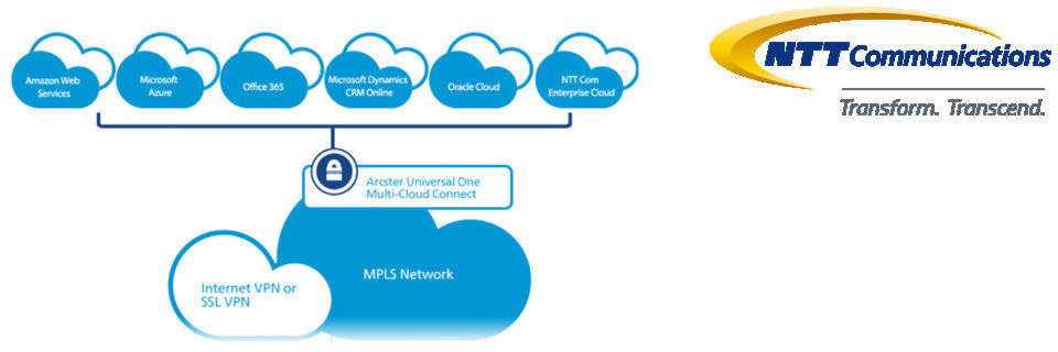 "An das MPLS-Netz von Multi-Cloud Connect angebunden sind nun auch Middleware wie ""Oracle Database Cloud Service"" und ""Oracle Java Cloud Service""."