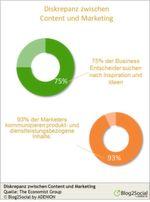 Während 75 Prozent der Business-Entscheider nach substantiellen Ideen und Inspiration suchen, kommunizieren 93 Prozent der Marketer nach wie vor produkt- und dienstleistungsbezogene Inhalte.