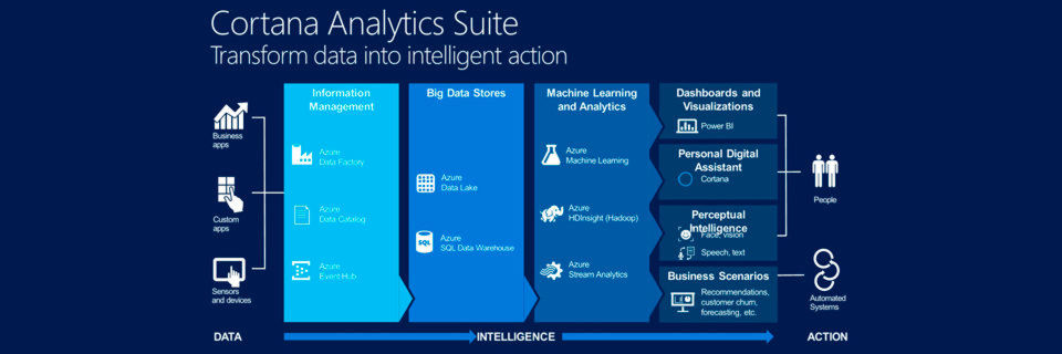 Die Komponenten der Cortana Intelligence Suite