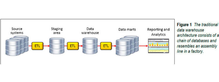 Traditionelle Architektur eines Data Warehouse.
