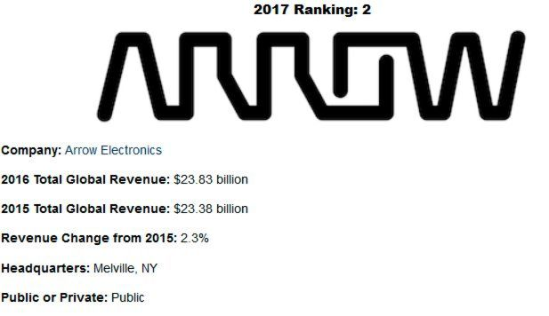 '2017 Top 25 Global Electronics Distributors': Übersicht der Top-25-Distributoren