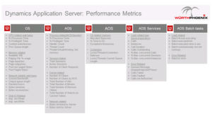 Hier die Performance-Metrik für den SQL Server.
