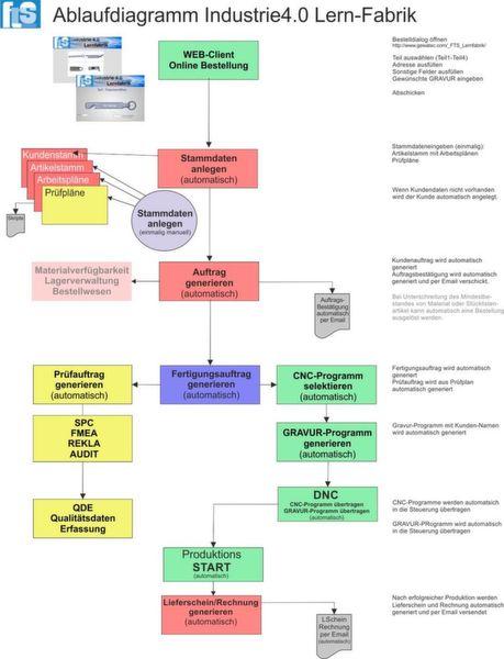 Ablaufdiagramm Industrie-4.0-Lernfabrik