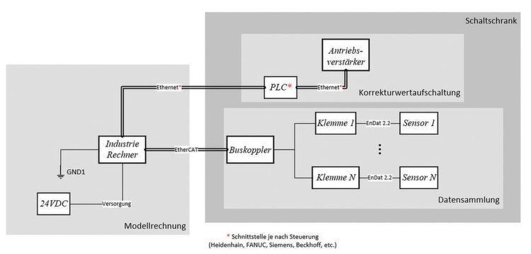 Bild 2: Schaltplan der Online-Korrektur mit den nachrüstbaren ...