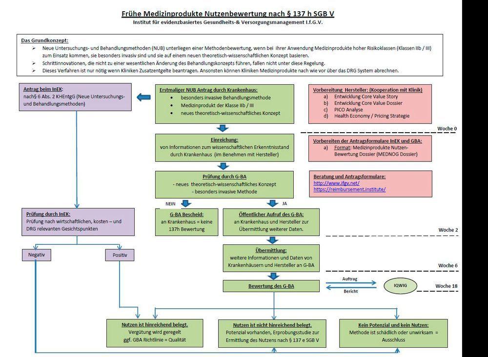 Schematische Darstellung des Ablauf eines NUB-Verfahrens.