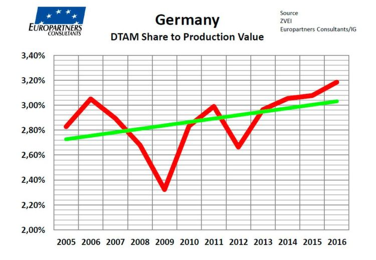 Deutscher Bauelementemarkt: Anteil des Distribution Total Available Markets (DTAM) am TAM