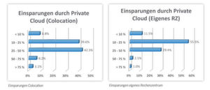 Im Auftrag von Interxion fragt Research in Action: Was kostst die Cloud?