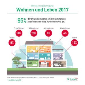 Für Die Mehrheit Der Deutschen Stehen An Erster Stelle Neue Möbel Für Das  Wohnzimmer, Gefolgt