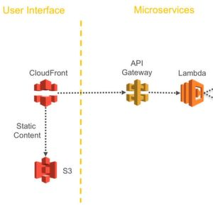 Microservices-Anwendungen in der AWS Cloud