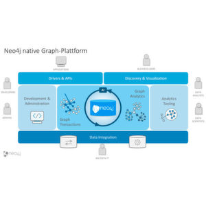 Neo4j startet native Graph-Plattform