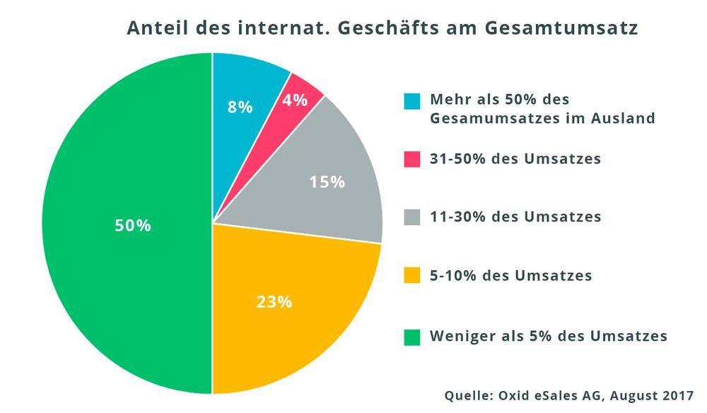 Zwei Drittel Aller Deutschen Online Händler 68 Prozent Machen