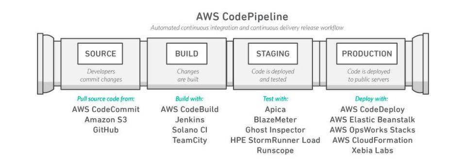 Development-Tools unter AWS CodeStar