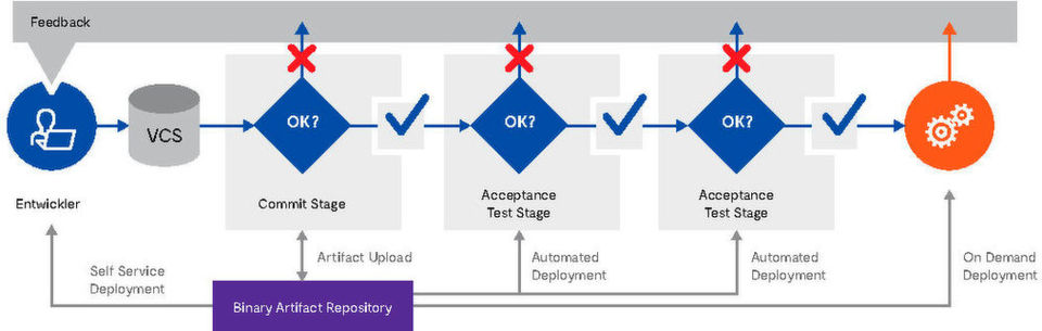 Continuous-Testing-Prozess: Optimaler Ablauf in der Continuous Delivery Pipeline.
