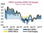 Opec and non-opec Supply Table
