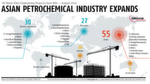 PROCESS Worldwide September 2017 Asian Petrochemical Industry ExpandsTake a Look at Our Digital IssueFind more International Plant Engineering Projects in the database for major plant engineering and construction GROAB.