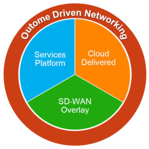 Velocloud präsentiert Outcome-Driven Networking