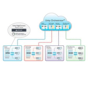 Co-Managed SD-WAN