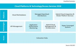 "Untersuchte Marktsegmente im ""ISG Provider Lens Germany 2018 – Cloud Platforms & Technology/Access Services."