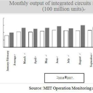 Monthly output of integrated circuits since 2016 (100 million units)