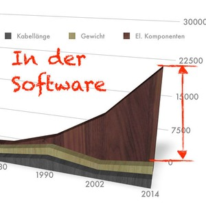 Komplexität im Software Engineering, Teil 1