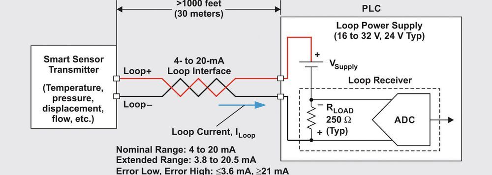 Figure 2: Sensor transmitter with two-wire, 4- to 20-mA loop for signal transfer back to a