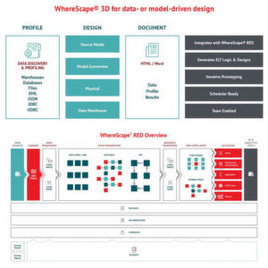 Wherescape stellt Data-Warehouse-Produkte vor