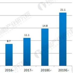 Prediction of sales volume of China industrial robot market