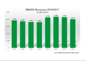 European Semiconductor Distribution Market (DMASS): Concludes 2017 with All-time Record Sales