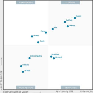 Magic Quadrant für Hyperconverged Infrastructure