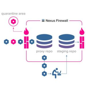 Nexus Firewall auch für Open-Source-Repositories