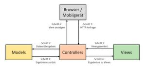 Das Architekturmuster Model View Controller im Detail.