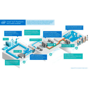 Intel Big Data Analytics Platforms im Überblick