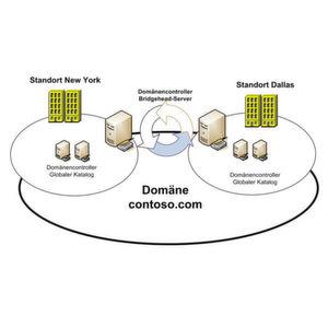 Planung Umsetzung Und Betrieb Eines Domänennetzes