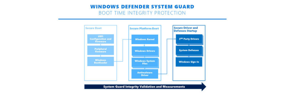 Windows Defender System Guard wird bald in alle Editionen von Windows 10 integriert.