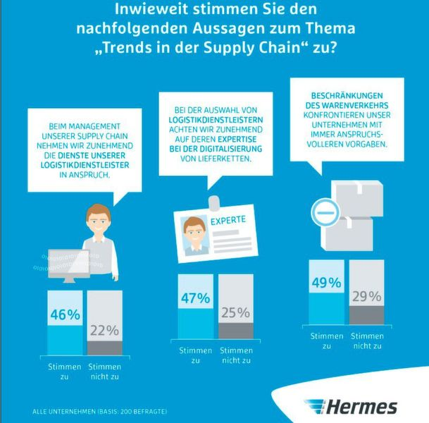 8. Ausgabe des Hermes Barometers: Trends im Supply Chain Management