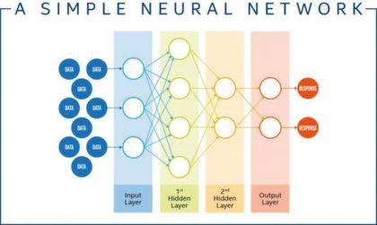 Seite 2 Ki Definitionen Neuronale Netzwerke Deep Learning