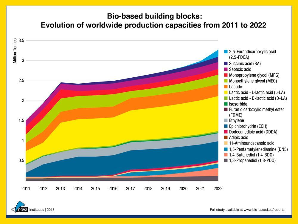 Figure 4: Bio-based building blocks: Evolution of worldwide production capacities from 2011 to 2022