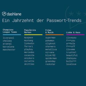 die experten von dashlane untersuchten 615 millionen passwrter auf muster und stellten dabei viele - Muster Passwort