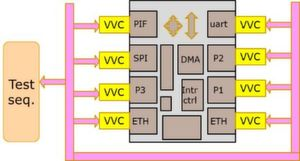 Standardisierung für VHDL-Testbench-Architekturen