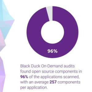 96 Prozent aller bei Black Duck Audits gescannten Applikationen enthielten Open-Source-Komponenten.