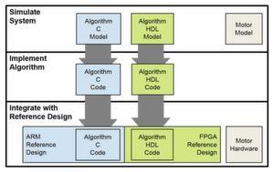 Modellbasierter Workflow für Motorregelungen auf System-on