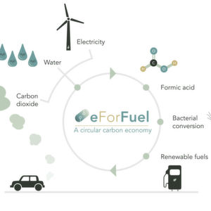 e For Fuel: Fuels from CO2 and electricity