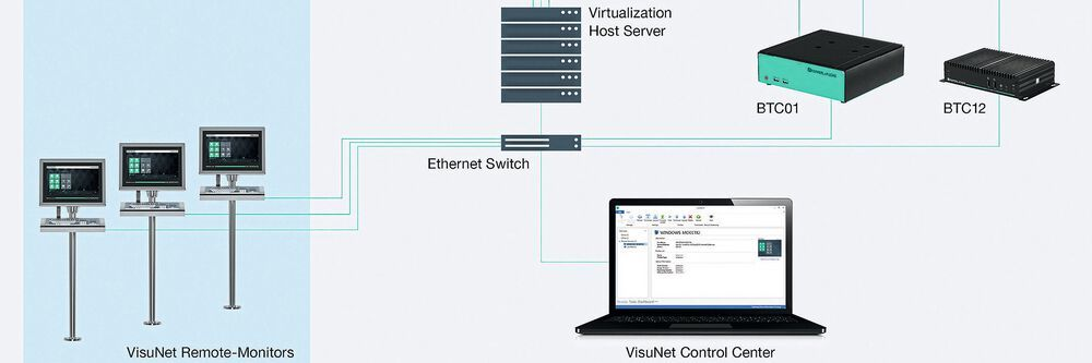 The Visunet Control Center provides convenient, efficient and centralized management of all Pepperl+Fuchs Visunet remote monitors