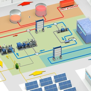 MAN and ABB Introduce Three-Way Energy-Storage System