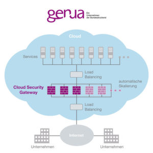 Virtuelles Cloud Security Gateway von Genua