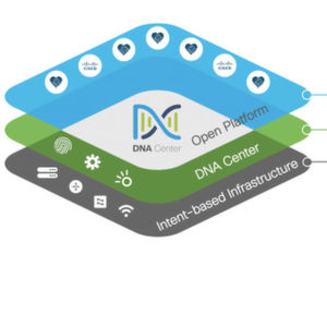 APIs und SDK für Cisco DNA Center