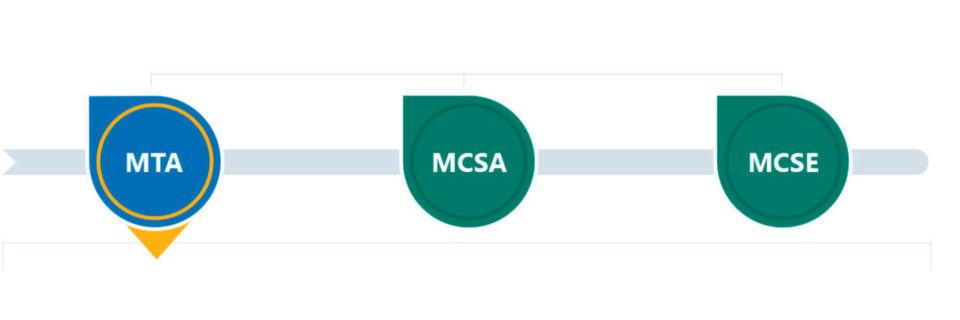Darum lohnen sich MCSA, MCSE, MCP & Co.