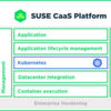 Suse vereinfacht CaaS – Container as a Service