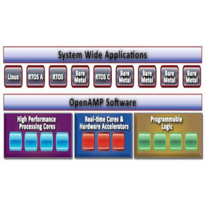OpenAMP – Ein Open Source Framework für asymmetrisches Multiprocessing